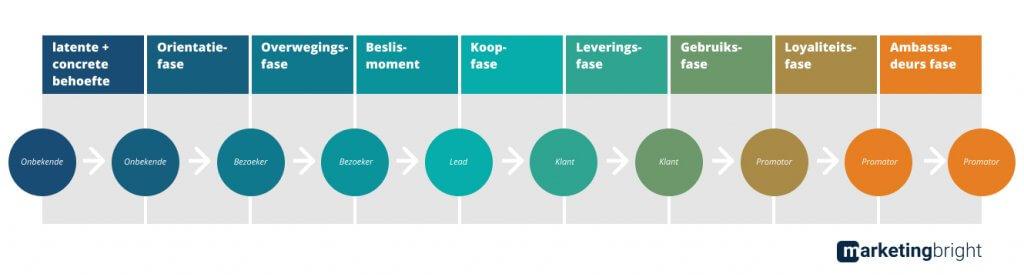 Samenvatting van de customer journey en klantreis