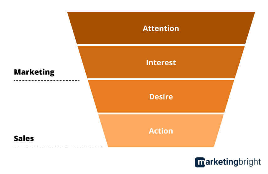 Attention Interest Desire Action in het AIDA model