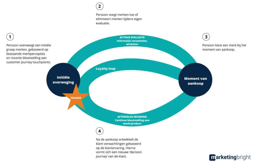 Customer decision journey en loyalty loop volgens McKinsey