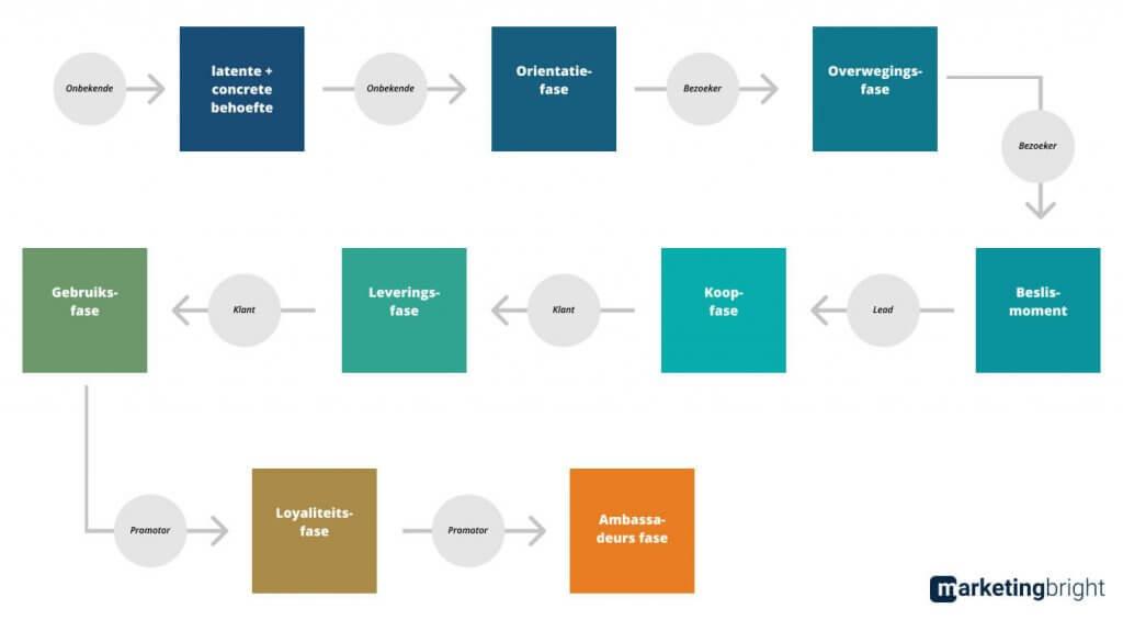 Customer journey overzicht van de stappen in de klantreis