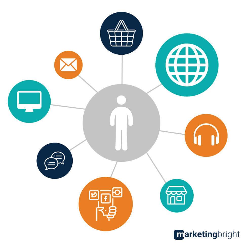 Omnichannel marketing en touchpoints met je klant